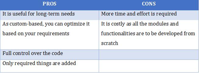 Custom PHP Coding vs PHP Frameworks