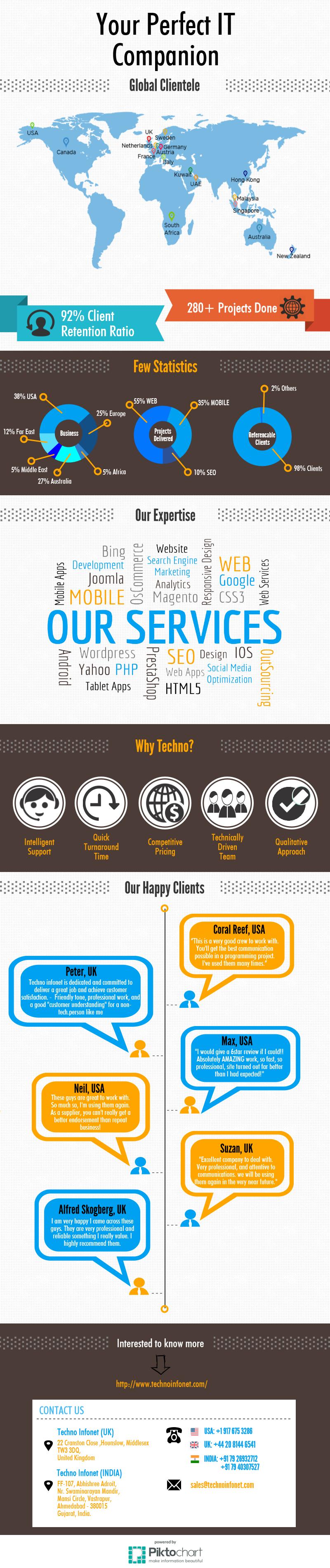 Techno Infonet Company Profile