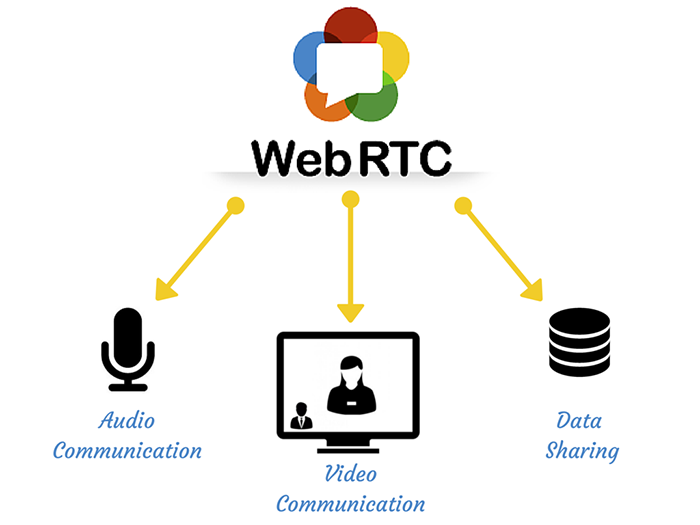 WebRTC – A Break Down in the field of Real-time Communications