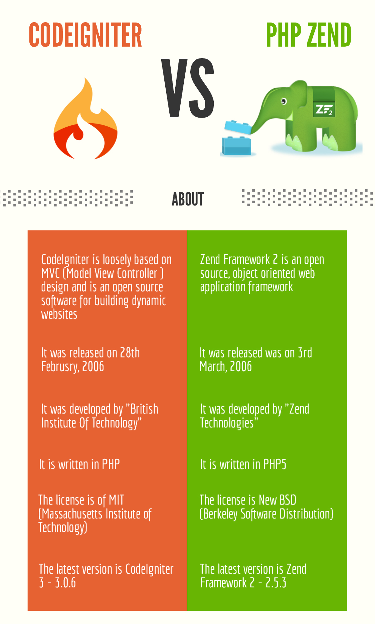 2 Best PHP Frameworks : CodeIgniter and PHP Zend