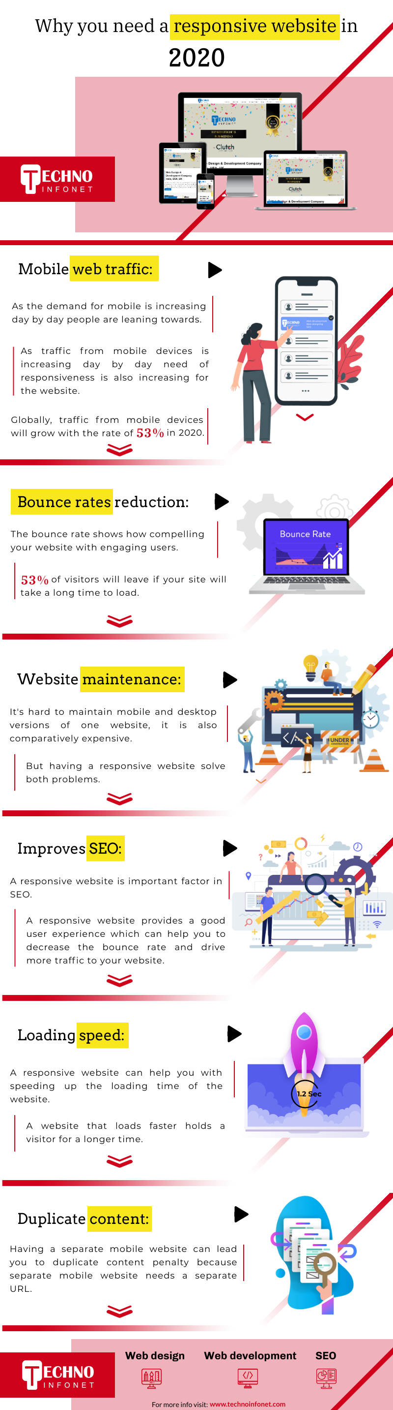 Why you need a responsive website in 2020
