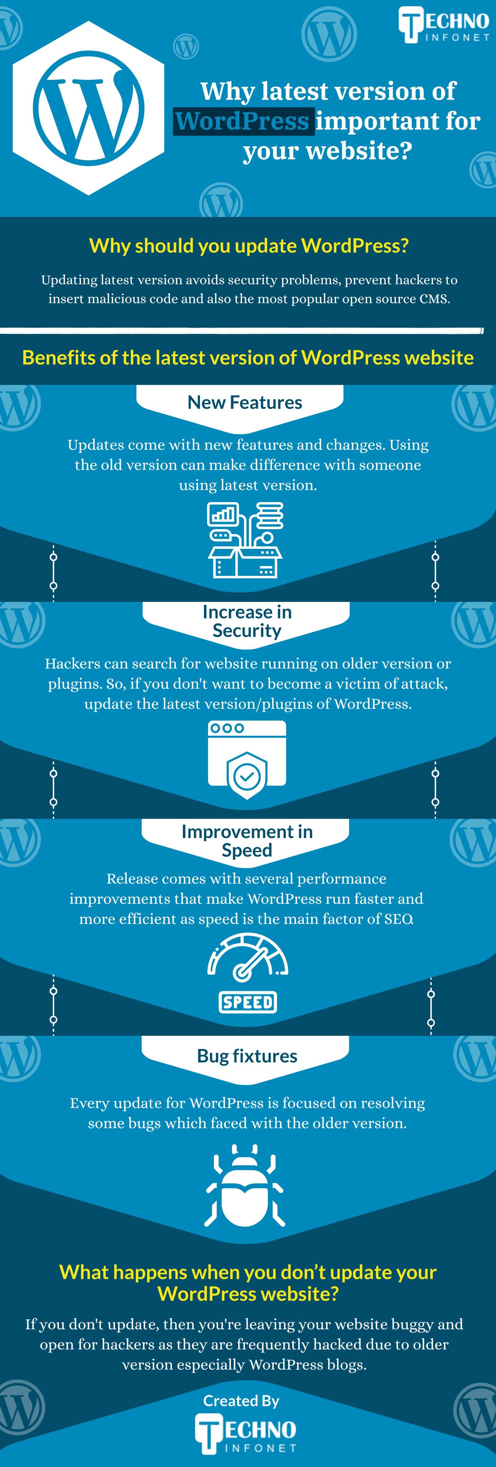 Why latest version of WordPress important for your website?