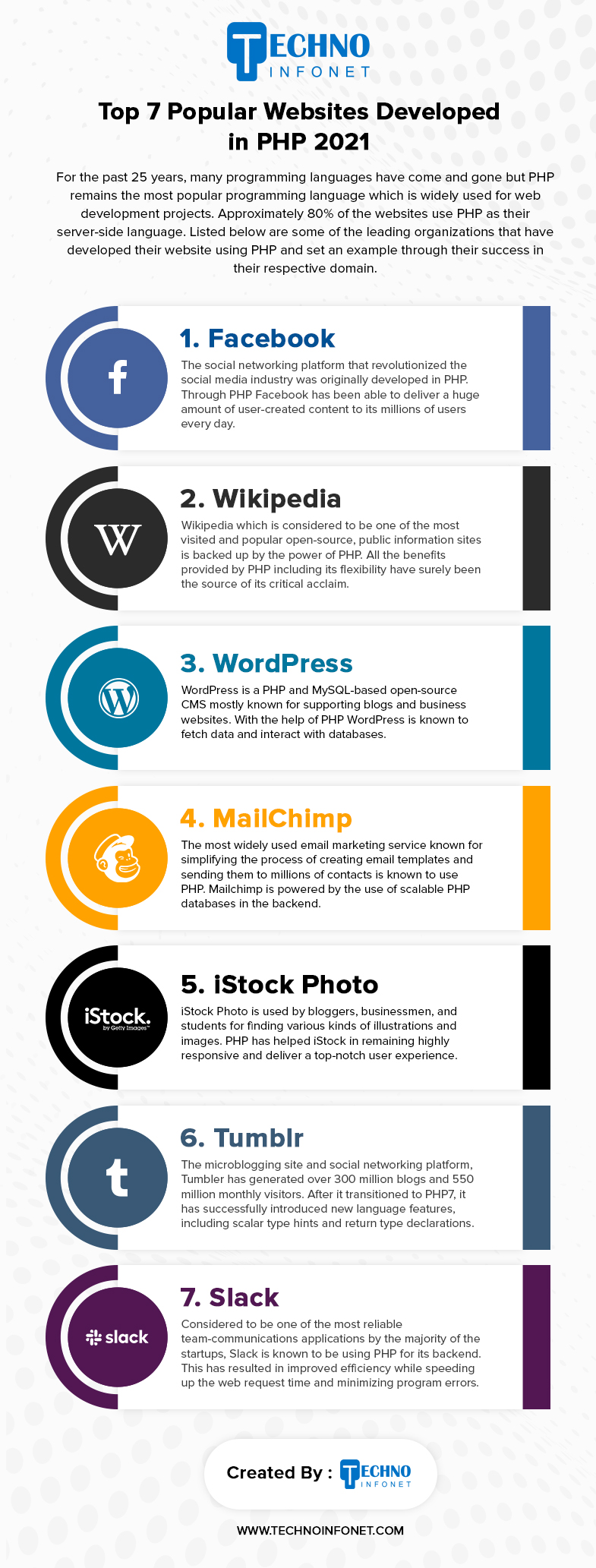 Top 7 global websites that uses PHP